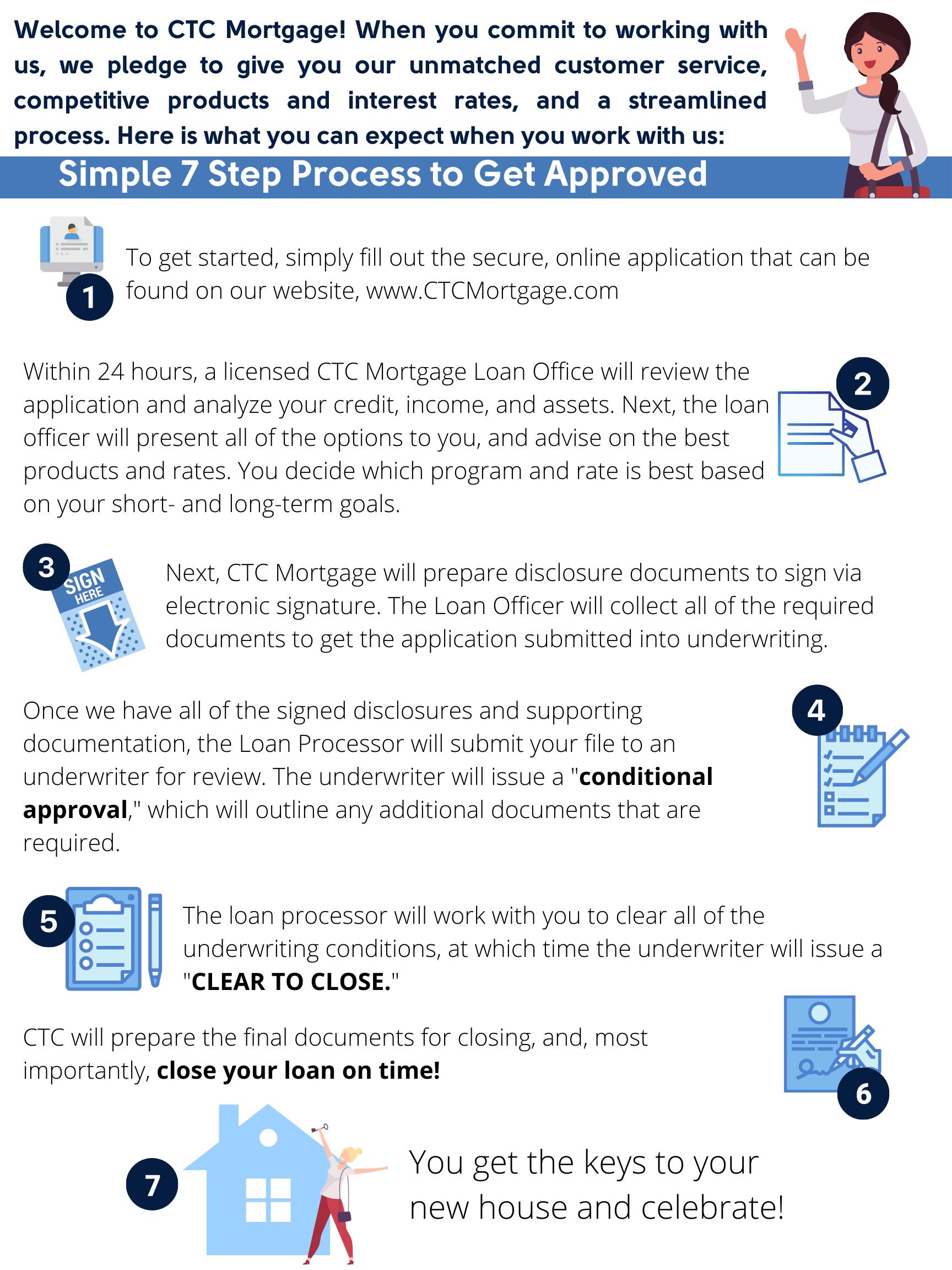 Simple 7 Stop Process